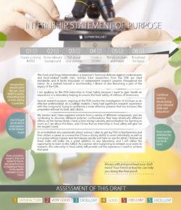 statement of purpose internship sample